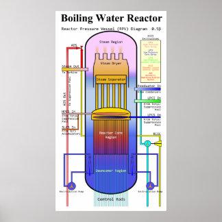 Boiling Water Reactor Pressure Vessel Diagram Print