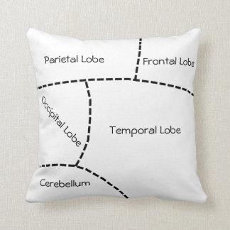 Brain Function Chart Throw Pillow