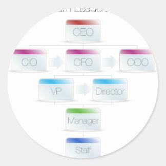 Business Team Leadership Chart Classic Round Sticker