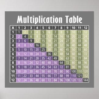 ¡calculadora inmediata de la tabla de multiplicaci posters