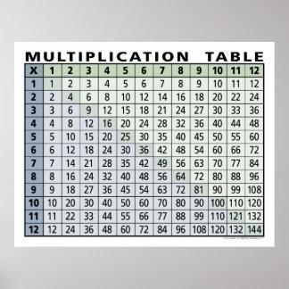 ¡calculadora inmediata de la tabla de multiplicaci poster