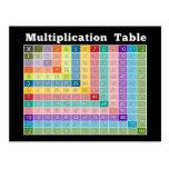 ¡calculadora inmediata de la tabla de multiplicaci tarjetas postales