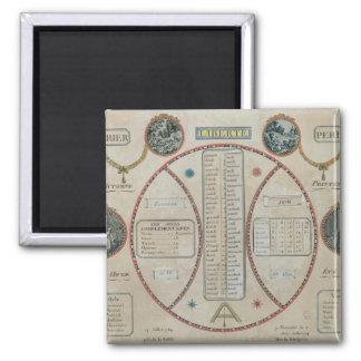 Calendario republicano perpetuo junio de 1801 iman