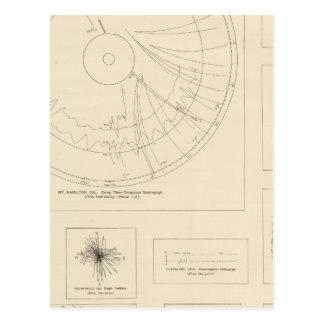 California Seismograms 3 Postcard