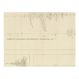 California Seismograms 6 Postcard
