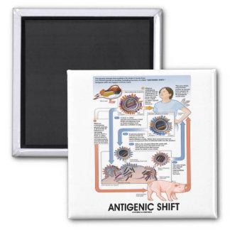 Cambio antigénico (transmisión del virus) imán