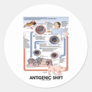 Cambio antigénico (transmisión del virus) etiqueta