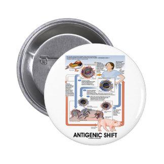 Cambio antigénico (transmisión del virus) pin