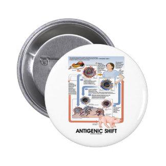 Cambio antigénico (transmisión del virus) pins