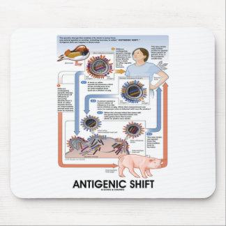 Cambio antigénico (transmisión del virus) tapete de raton