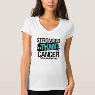 Cáncer de tiroides - más fuerte que cáncer poleras