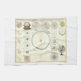 Carta 1753 de la Sistema Solar de los herederos de Toallas De Cocina
