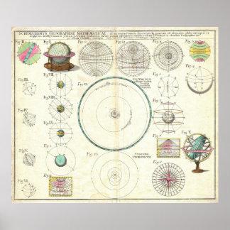 Carta 1753 de la Sistema Solar de los herederos de Póster
