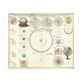 Carta 1753 de la Sistema Solar de los herederos de Postal
