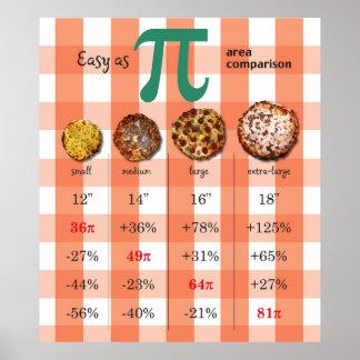 Carta 3,16 de la matemáticas de la comparación de  posters