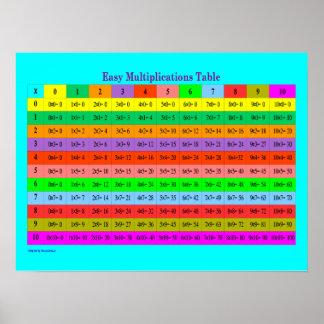 Carta completa de las multiplicaciones fáciles póster
