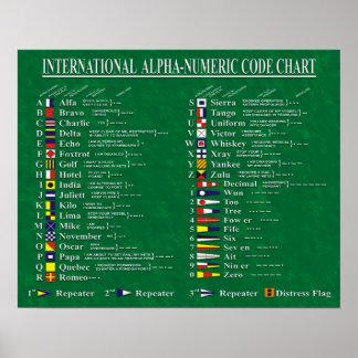 Carta de código alfanumérico internacional póster