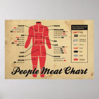 carta de la carne de la gente póster
