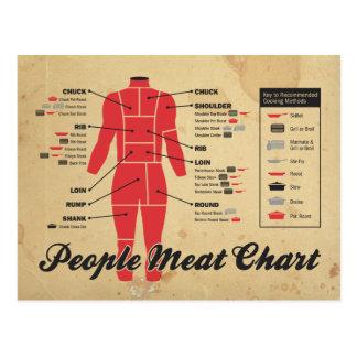 carta de la carne de la gente postal