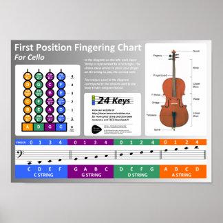 Carta de la digitación del violoncelo poster
