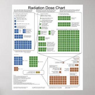 Carta de la dosis de exposición de la radiación io poster