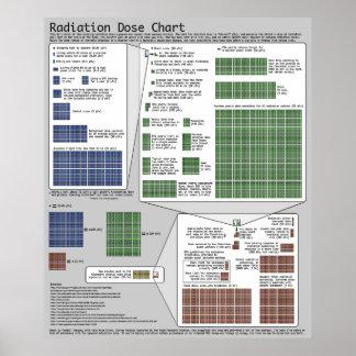 Carta de la dosis de radiación por Randall Munroe Poster