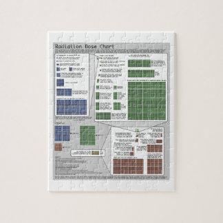 Carta de la dosis de radiación (por Randall Munroe Puzzles