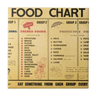 Carta de la ración de la comida WW2 Azulejo Cuadrado Pequeño