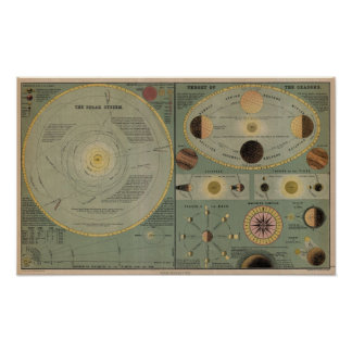 Carta de la Sistema Solar - circa 1873 Posters