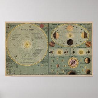 Carta de la Sistema Solar - circa 1873 Póster