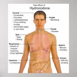 Carta de los efectos secundarios del opiáceo Hydro Poster