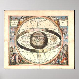 Carta de sistema Ptolemaic (1660) Póster