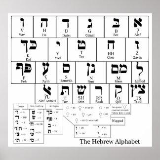 Carta del alfabeto en la lengua hebrea impresiones