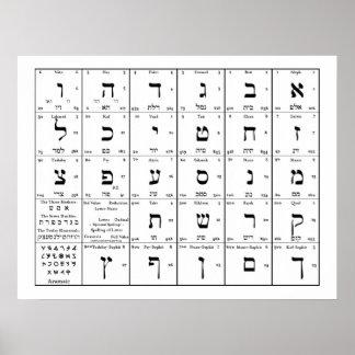 Carta del alfabeto hebreo impresiones