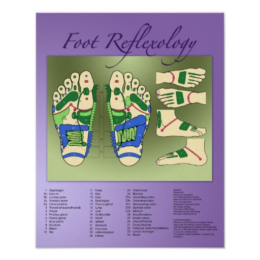 Carta del Reflexology del pie Poster