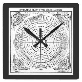 Carta etimológica de la lengua inglesa reloj cuadrado