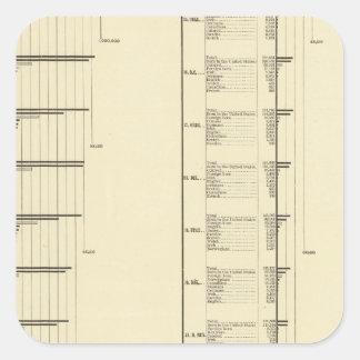Carta litografiada de la población de Estados Pegatina Cuadrada