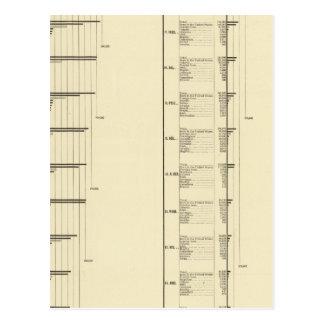 Carta litografiada de la población de Estados Postal