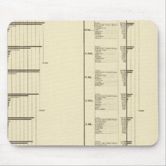 Carta litografiada de la población de Estados Unid Mouse Pads