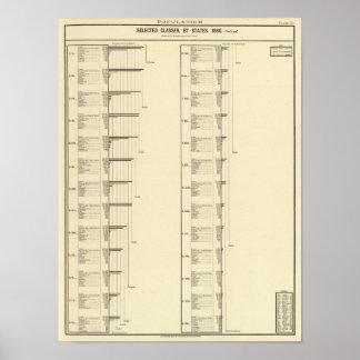 Carta litografiada de la población de Estados Unid Póster