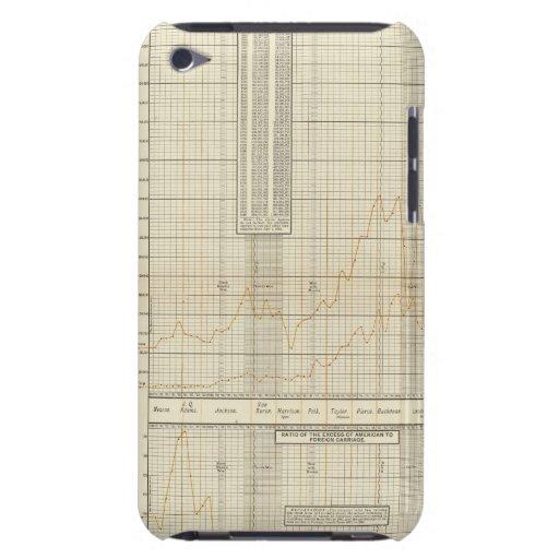 cartas litografiadas de las finanzas y del comerci barely there iPod funda