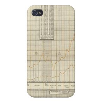 cartas litografiadas de las finanzas y del comerci iPhone 4 carcasas
