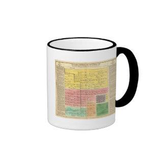 Casa de la col rizada, a partir la 1000 a 1813 tazas