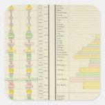 Caucásico Popluation 1890 en los E.E.U.U. Pegatina Cuadradas Personalizada