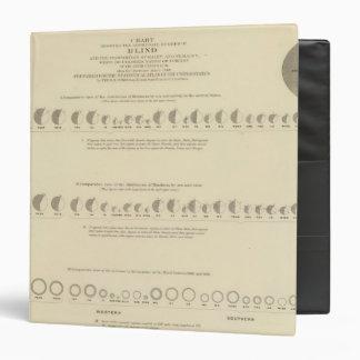 Ceguera, litografía estadística 1870 de los E.E.U.