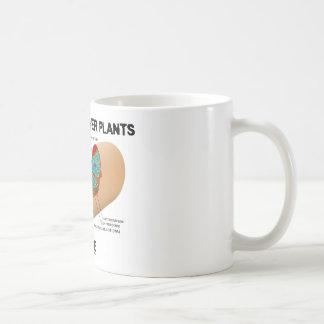 Cellular Power Plants Inside (Mitochondrion) Classic White Coffee Mug