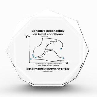 Chaos Theory's Butterfly Effect (Sensitivity) Award