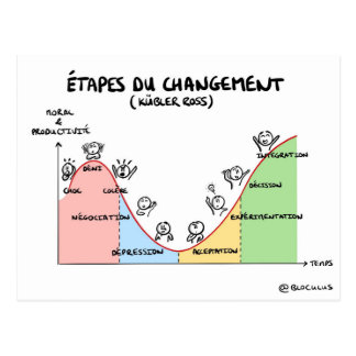 "Chart coaching ""Stages of the change "" Postcard"