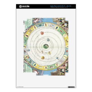 Chart describing the Movement of the Planets, from iPad 3 Decals