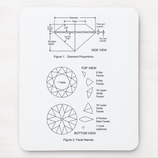 Chart Of Diamond Cut Facets Proportions Names Mouse Pad Zazzle